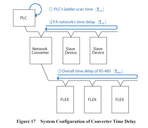 Converter Time Delay System Confugration