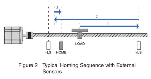 Typical Homing Sequence with External Sensors