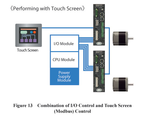 I/O Control and Modbus Touch Screen Combination