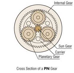 PN Gear Cross Section