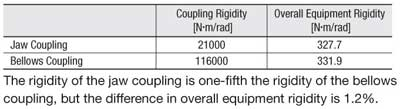 Coupling and Overall equipment Rigidty Results Comparison