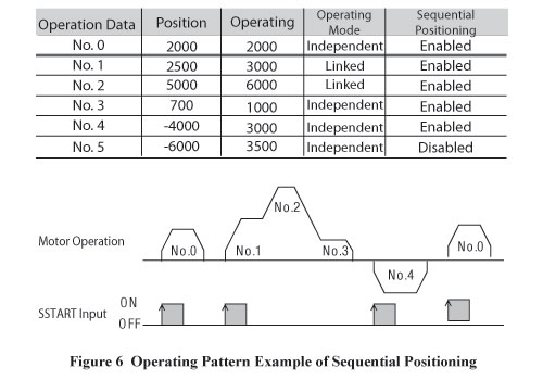 Sequential Positioning Operating Pattern