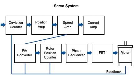 Stepper motor basics for Servo motor position control system