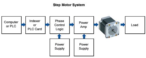 stepper motor controller circuit diagram pdf stepper stepper motor basics on stepper motor controller circuit diagram pdf