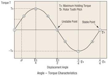 How stepper motors work for Stepper motor torque curve