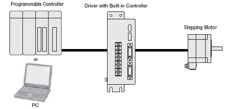 Built-in Controller Type Driver