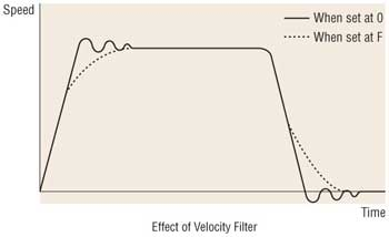 Stepper Motor Effect of Velocity Filter