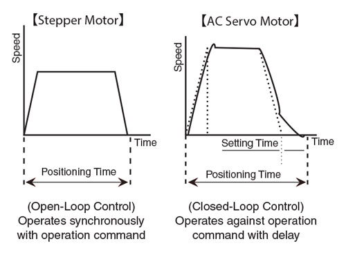 Stepper Motor Open Loop vs Servo Closed Loop