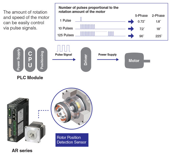 Stepper Motor Operating System