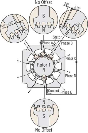 Stepper Motor Phase A Excited