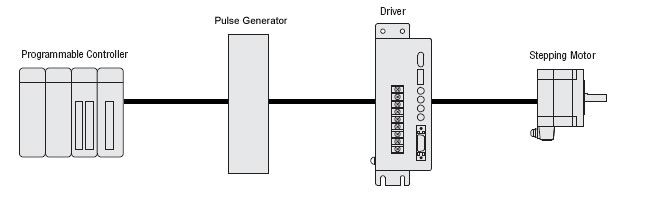 Pulse Input Stepper Motor Systems