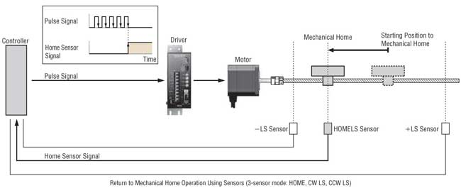 Stepper Motor Return to Mechanical Home Operation