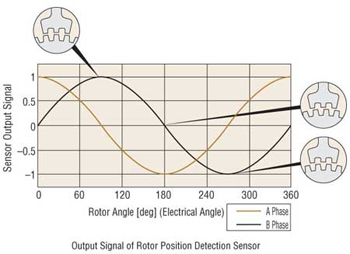 Stepper Motor Rotor Output Signal