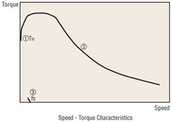 Stepper Motor Speed Torque Characteristics