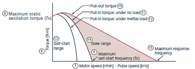 Stepper Motors Speed Torque Curve