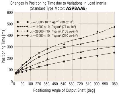 Stepper Motor Standard Positioning Change