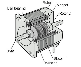 Stepper Motor Structure