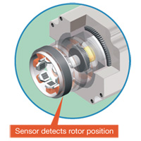 Closed loop stepper motors for Stepper motor position control