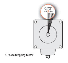 Fine Steps with Stepper Motors