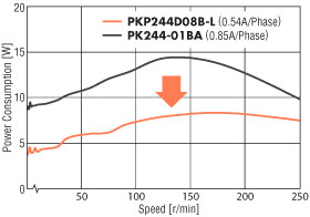 stepper motor reduced power consumption