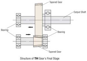 TH Gear Final stage