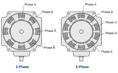 2 Phase Vs 5 Phase Stepper Motor Comparison