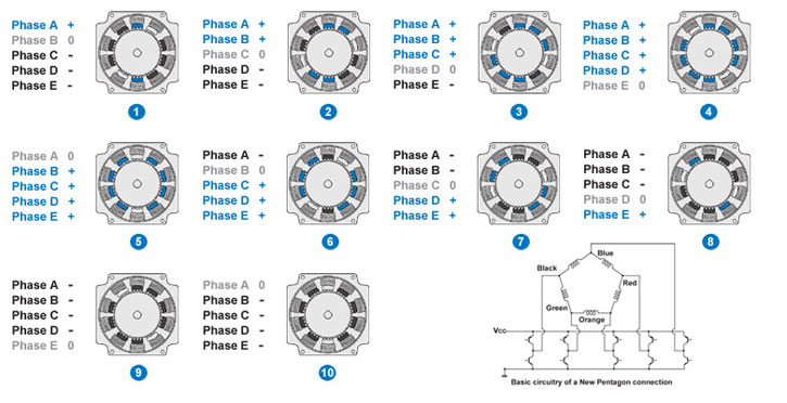 2 phase vs 5 phase hybrid stepper motor comparison
