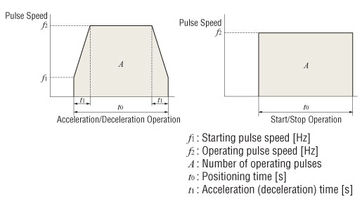 Acceleration Torque for Stepper or Servo Motors on the basis of pulse speed
