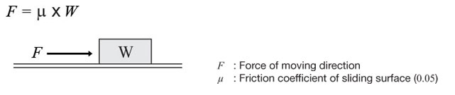 Horizontal Force Calculation