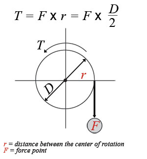 Motor sizing calculations for Measure torque of a motor