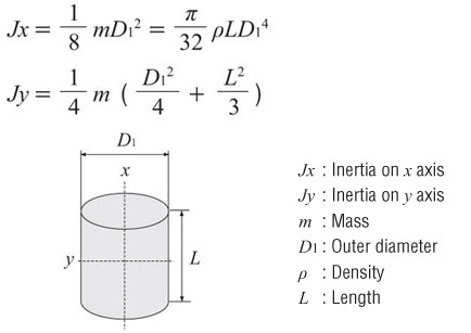 Moment of Inertia Calculation Cylinder